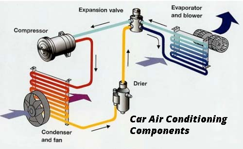 Car Airconditioning Component parts - Ellis Motors